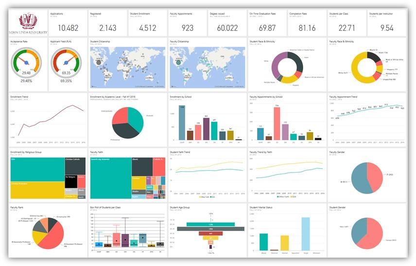 Dashboard 1: Information Overload